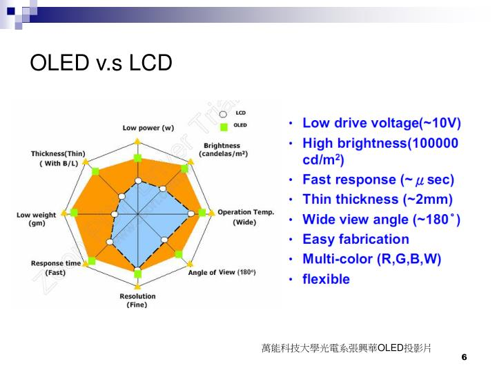 OLED v.s LCD