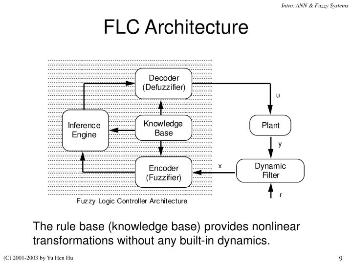 FLC Architecture