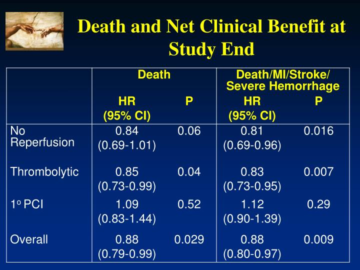 Death and Net Clinical Benefit at Study End