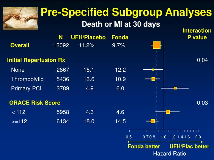 Pre-Specified Subgroup Analyses