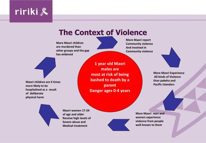The Context of Violence