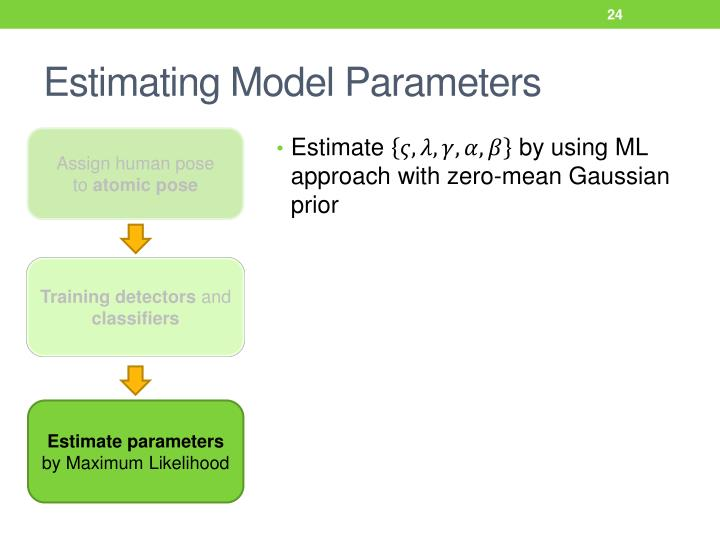Estimating Model Parameters