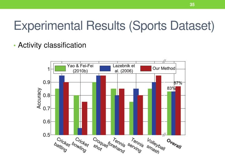 Experimental Results (Sports Dataset)