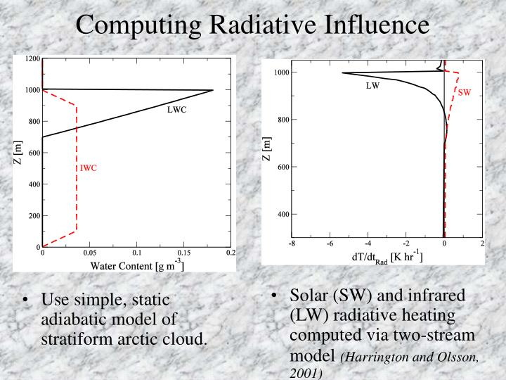 Computing Radiative Influence