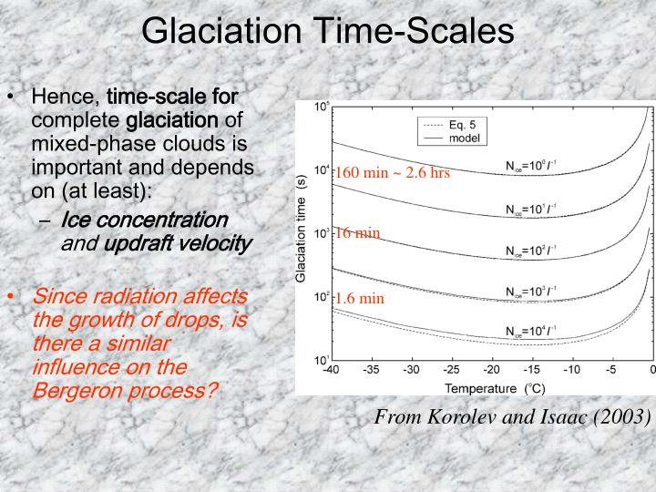 Glaciation time scales