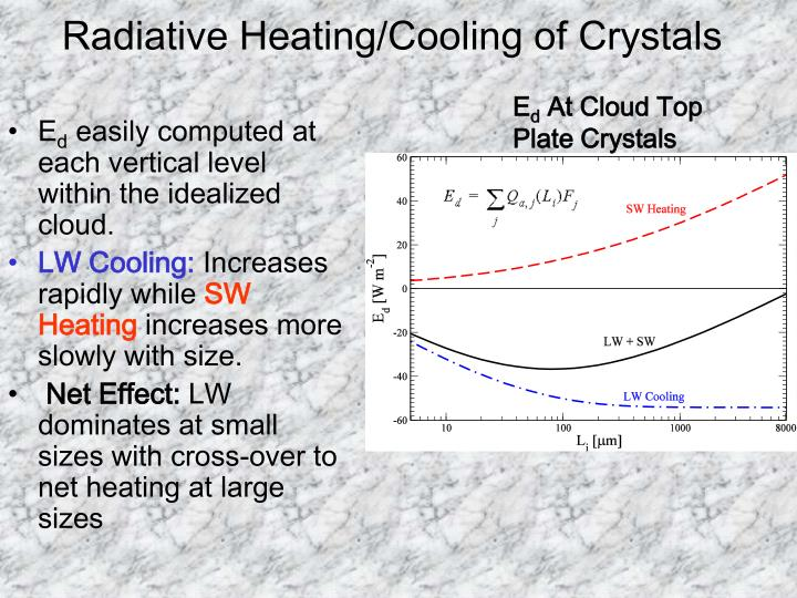 Radiative Heating/Cooling of Crystals