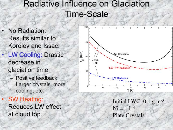 Radiative Influence on Glaciation Time-Scale