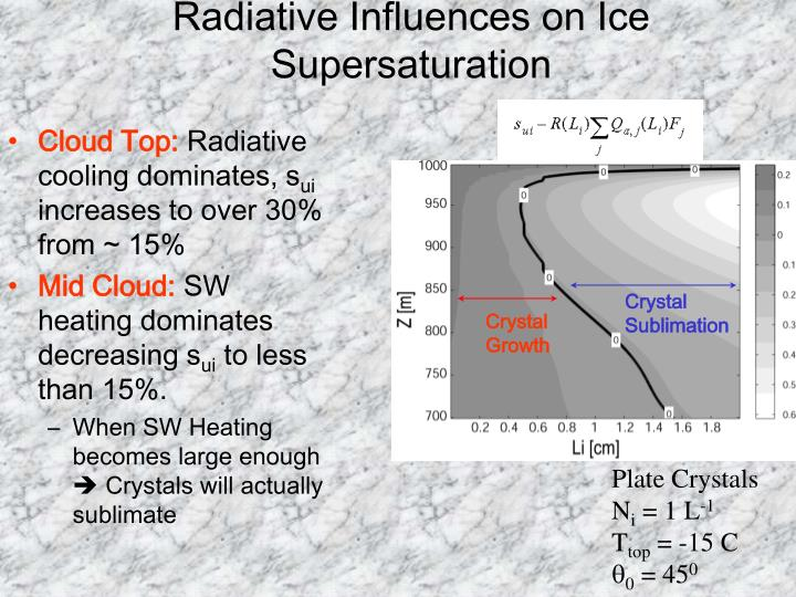 Radiative Influences on Ice Supersaturation