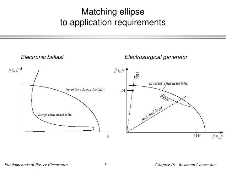 Matching ellipse