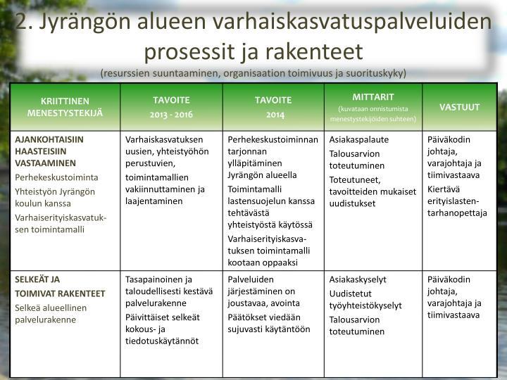 2. Jyrängön alueen varhaiskasvatuspalveluiden prosessit ja rakenteet