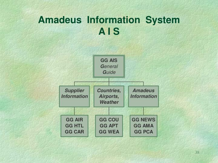 Amadeus  Information  System
