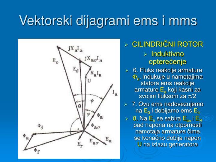 Vektorski dijagrami ems i mms