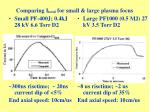 comparing i total for small large plasma focus