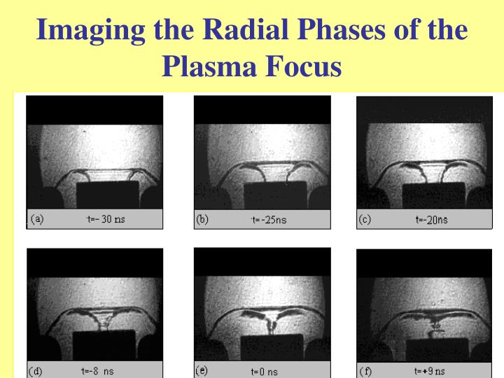 Imaging the Radial Phases of the Plasma Focus