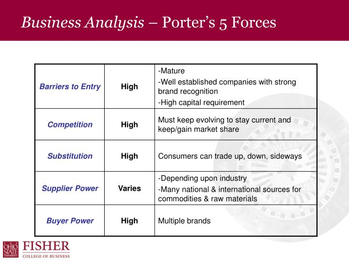 Business Analysis –