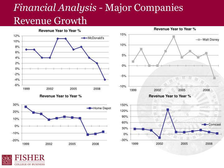 Financial Analysis -