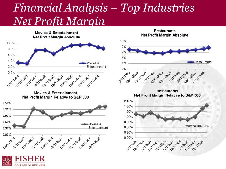 Financial Analysis – Top Industries Net Profit Margin