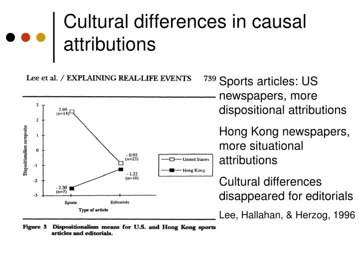 Cultural differences in causal attributions