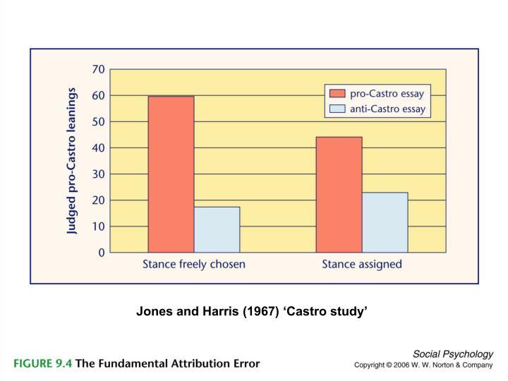 Jones and Harris (1967) 'Castro study'
