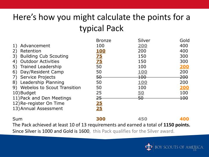 Here's how you might calculate the points for a typical Pack