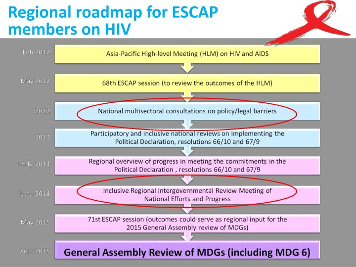 Regional roadmap for ESCAP members on HIV