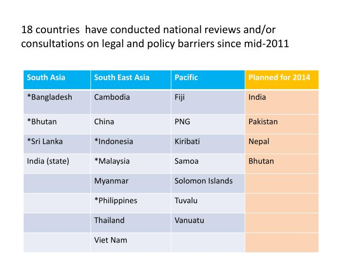 18 countries  have conducted national reviews and/or consultations on legal and policy barriers since mid-2011
