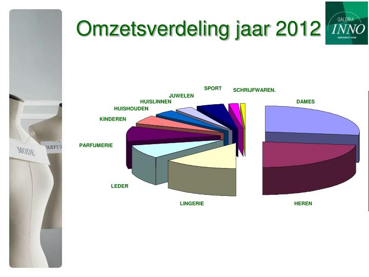 Omzetsverdeling jaar 2012