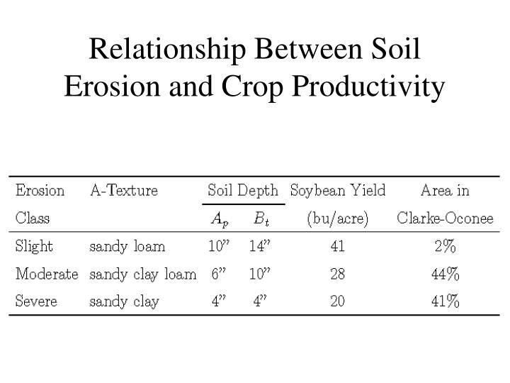 Relationship Between Soil Erosion and Crop Productivity