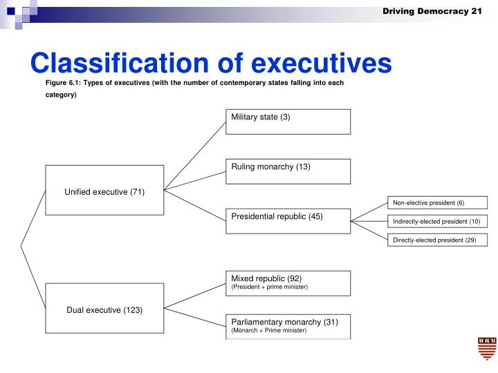 Classification of executives