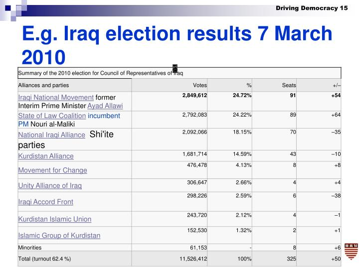 E.g. Iraq election results 7 March 2010