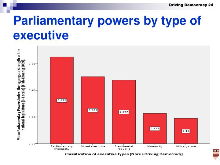 Parliamentary powers by type of executive