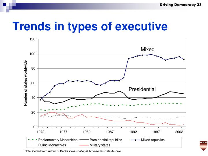 Trends in types of executive