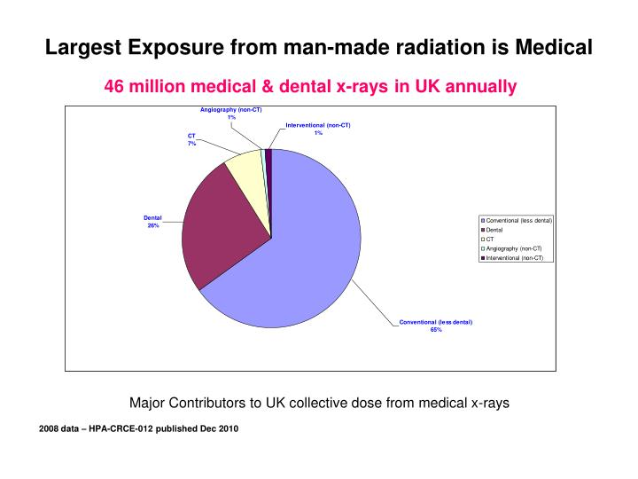Largest Exposure from man-made radiation is Medical