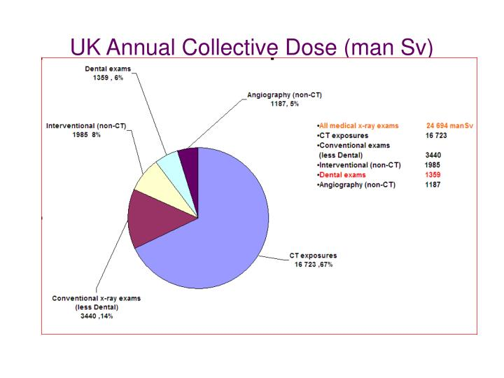 UK Annual Collective Dose (man Sv)