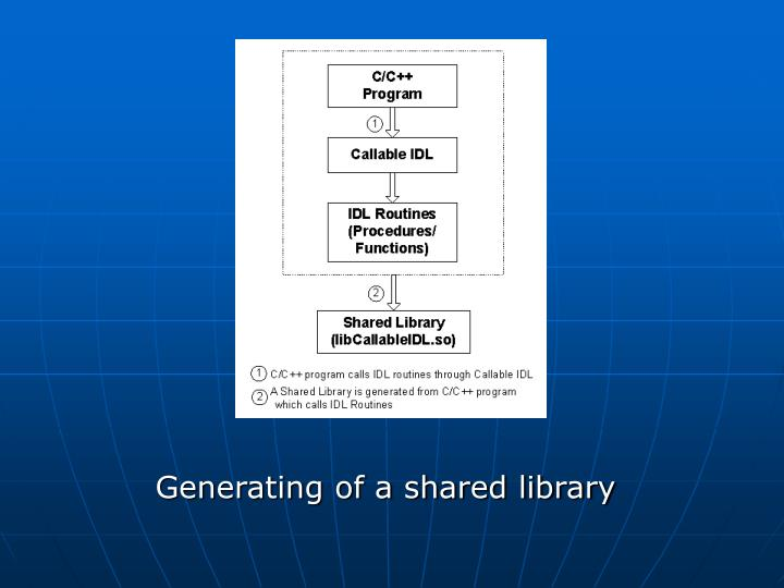 Generating of a shared library