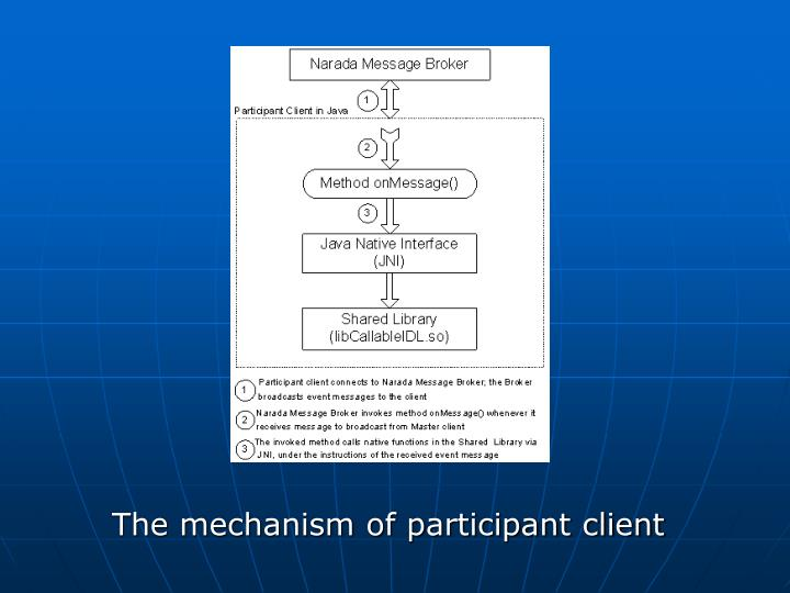 The mechanism of participant client