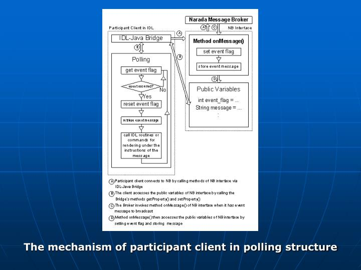 The mechanism of participant client in polling structure