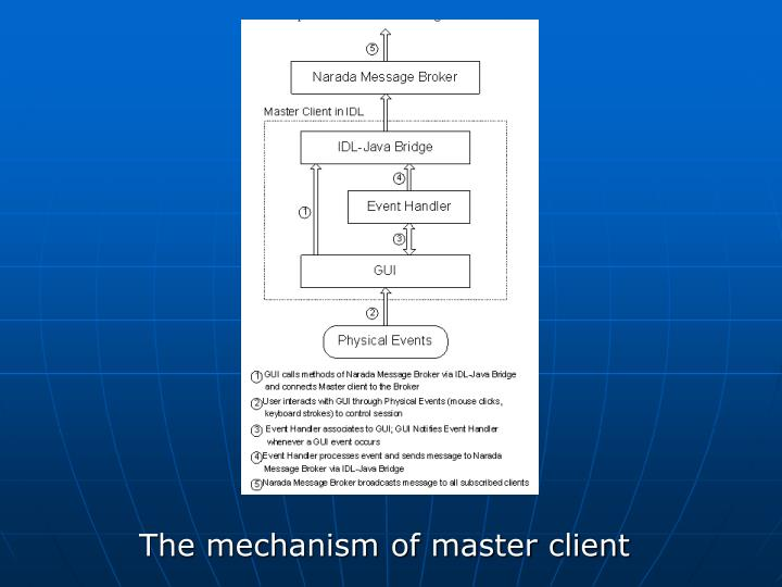 The mechanism of master client