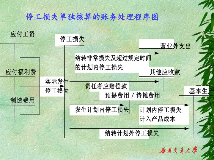 停工损失单独核算的账务处理程序图