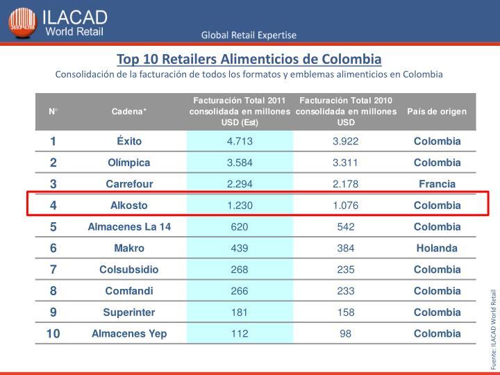 Top 10 Retailers Alimenticios de Colombia