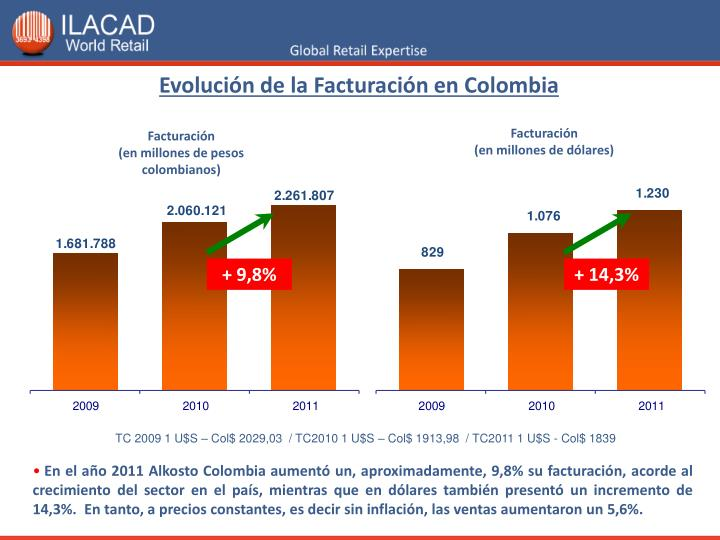 Evolución de la Facturación en Colombia