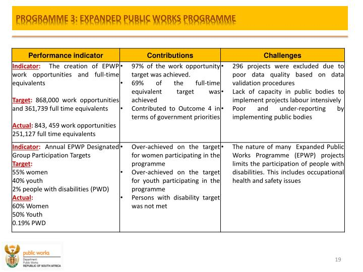 PROGRAMME 3: EXPANDED PUBLIC WORKS PROGRAMME