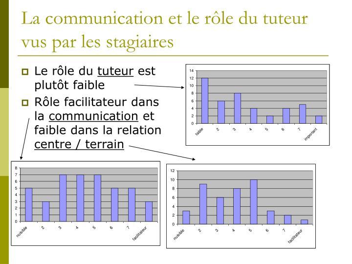 La communication et le rôle du tuteur vus par les stagiaires