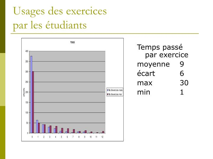 Usages des exercices