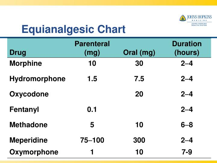 Equianalgesic Chart Images - Reverse Search