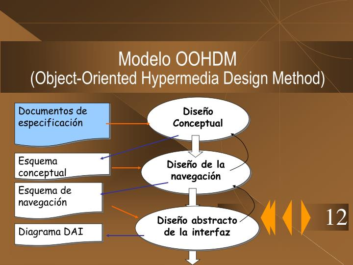 Modelo OOHDM