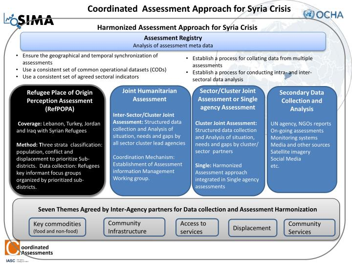 Coordinated  Assessment Approach for Syria Crisis