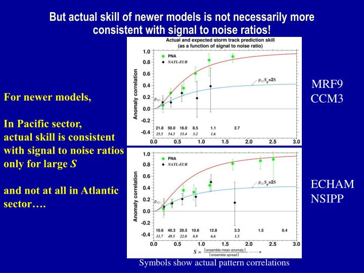But actual skill of newer models is not necessarily more consistent with signal to noise ratios!