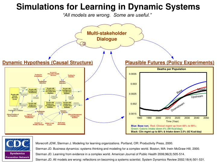 Dynamic Hypothesis (Causal Structure)