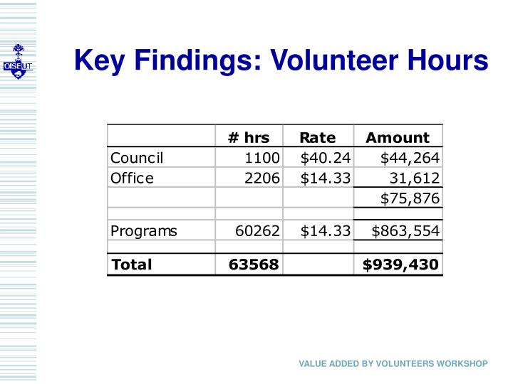 Key Findings: Volunteer Hours